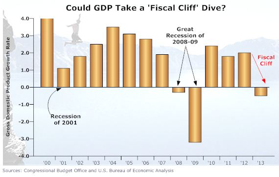 fiscal cliff impact on us GDP