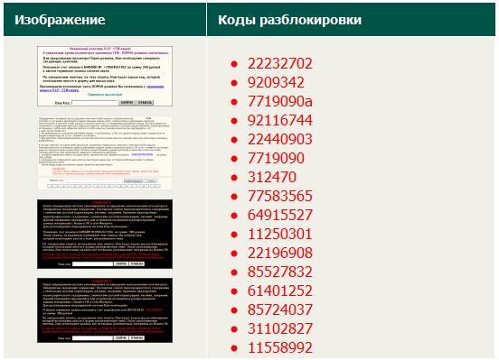 Сервисные Коды Samsung E2232.Rar