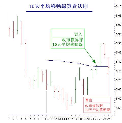 股票10天平均移動線買賣法