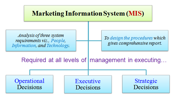marketing information system  mis  definition meaning diagram