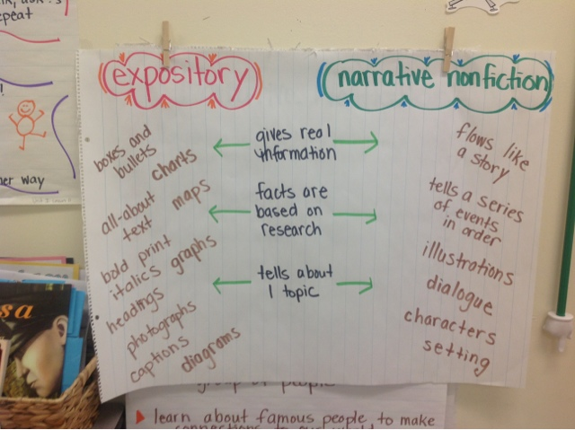 good ideas for expository essays