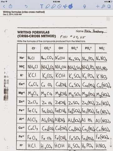 Ufeboqak Chemistry Criss Cross Practice Binary Ionic Compounds
