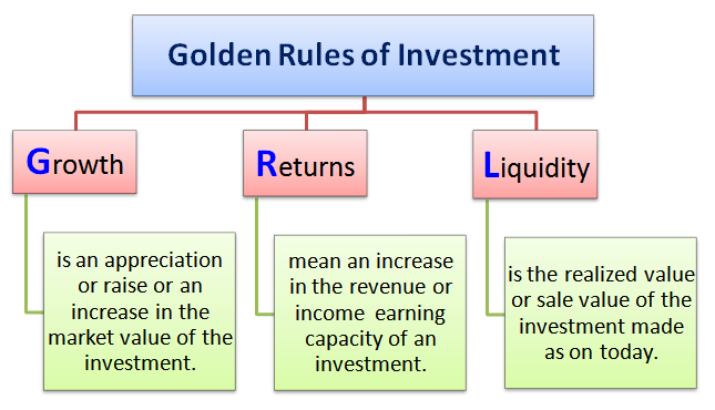 golden rules of investment