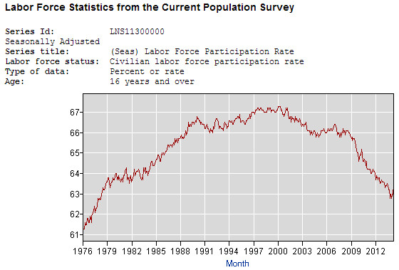 US labor force participation since 1976. Click for larger view. (Department of Labor)