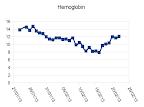 Allo-SCT - Hemoglobin