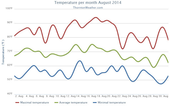 Thornton, Colorado's August 2014 Temperature Summary. (ThorntonWeather.com)