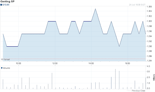 Genting Singapore Share Price for 1 Day on 2012-07-24