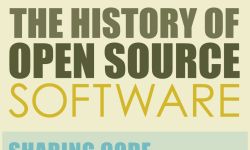 The history of Opensource software