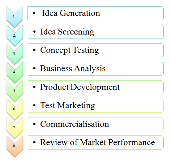 Stages process steps of new product development