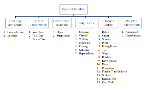 the various kinds and causes of inflation Four main types of inflation occur in the united states: creeping, walking, galloping and hyperinflation these types of inflation are representative of how quickly inflation is increasing inflation can also be broken down into wage inflation or types of asset inflation for oil, food, gold and .