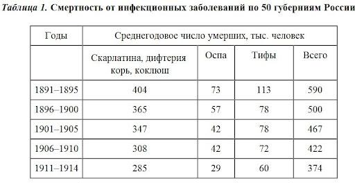 таблицы смертности. данные по рф