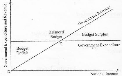 Graph of Balanced Budget