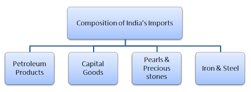 indias foreign trade policy essay Trends in indias foreign trade policy since planning period - download as pdf file (pdf), text file (txt) or read online.