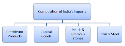 composition of india import