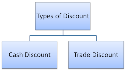 Types of Discounts