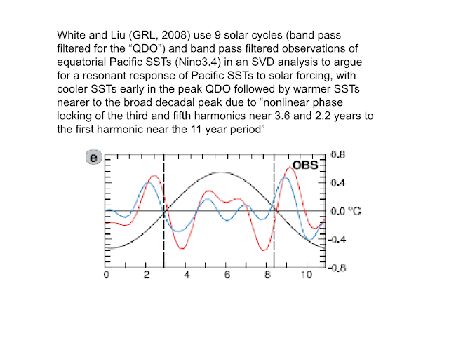Solar cycle and sst