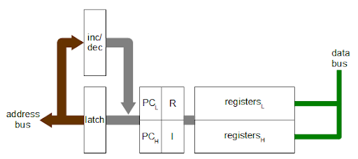 This diagram shows how the incrementer/decrementer is used in the Z-80 microprocessor.