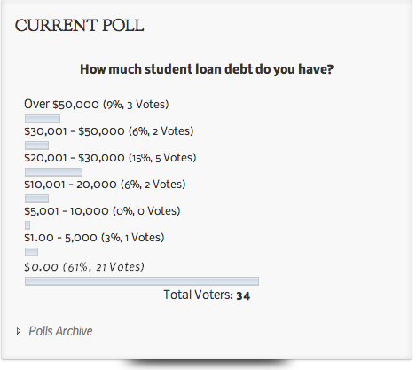 Poll Results:  How Much Student Loan Debt Do You Have?