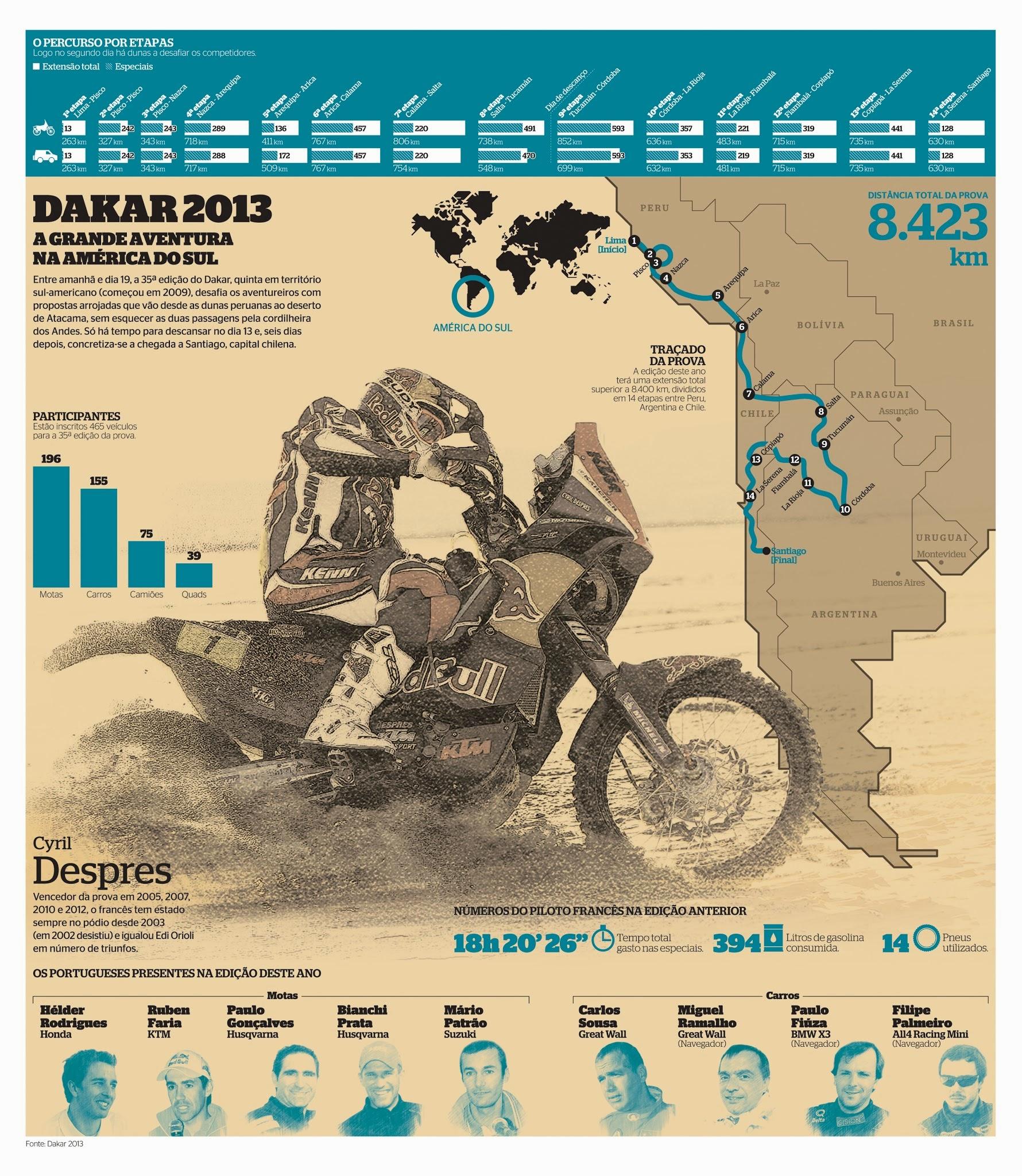 Dakar 2013, infographic by Mário Malhão