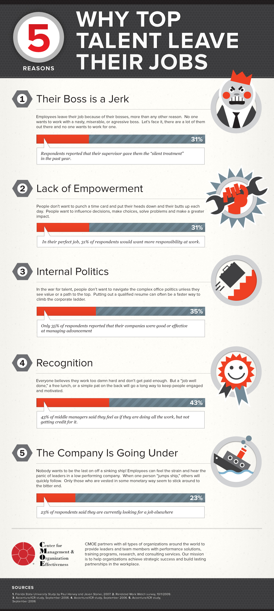 5 Reasons Why Top Talent Leave Their Jobs, An Infographic