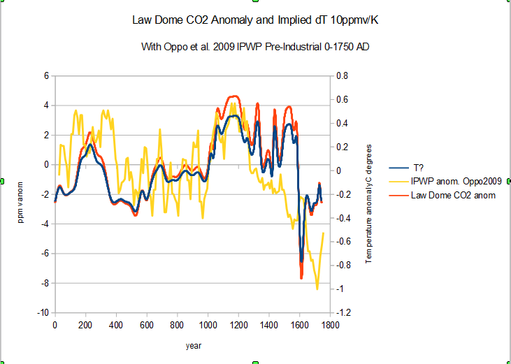 Quantifying the anthropogenic contribution to atmospheric CO2 ...