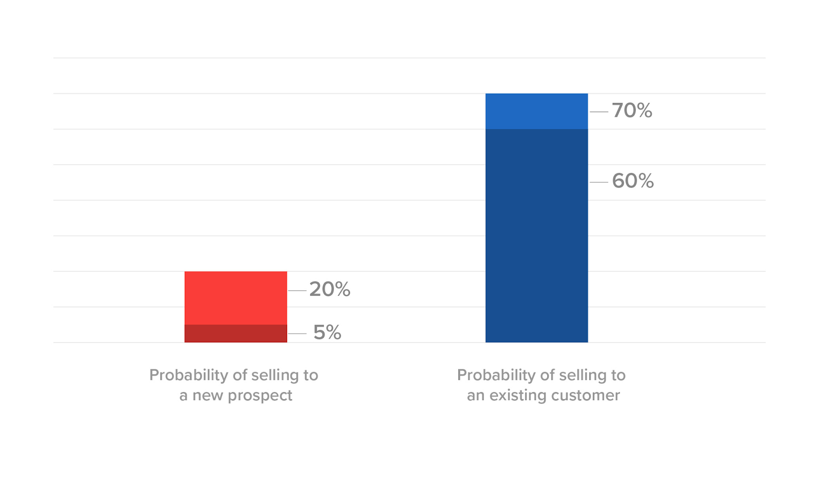Chart showing that the probability of selling to an existing customer is much higher than to a new customer