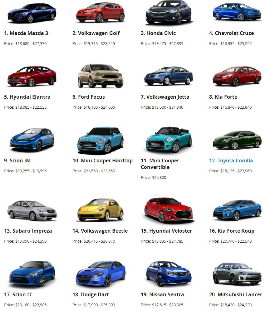 Phân khúc xe sedan cỡ nhỏ là phân khúc cạnh tranh nhất thế giới