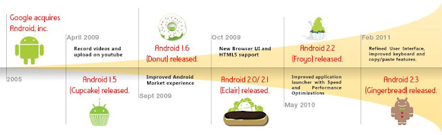Android Timeline from Cupcake to Gingerbread