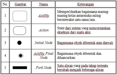 Kp1114465288 widuri daftar simbol sequence diagram ccuart Images