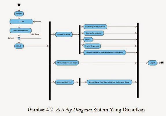 Perancangan sistem informasi penjualan berbasis online pada sandi bab iv ccuart Gallery