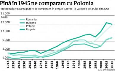 Cum au trăit românii în timpul regalităţii