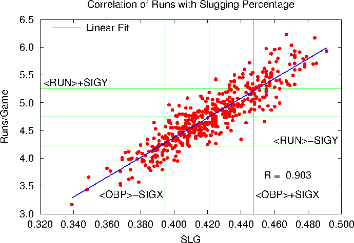Slugging Percentage versus Runs/Game