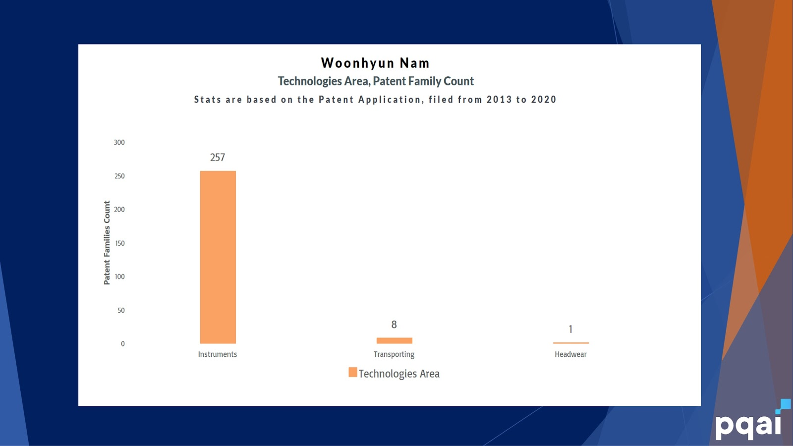 Woonhyun Nam - Technology Area Patent famility count