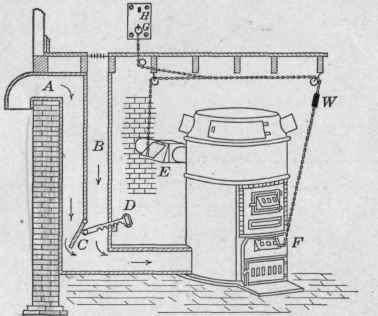 Heating circuits basic tutorial hvac hot air heating for Gas hot air heating systems