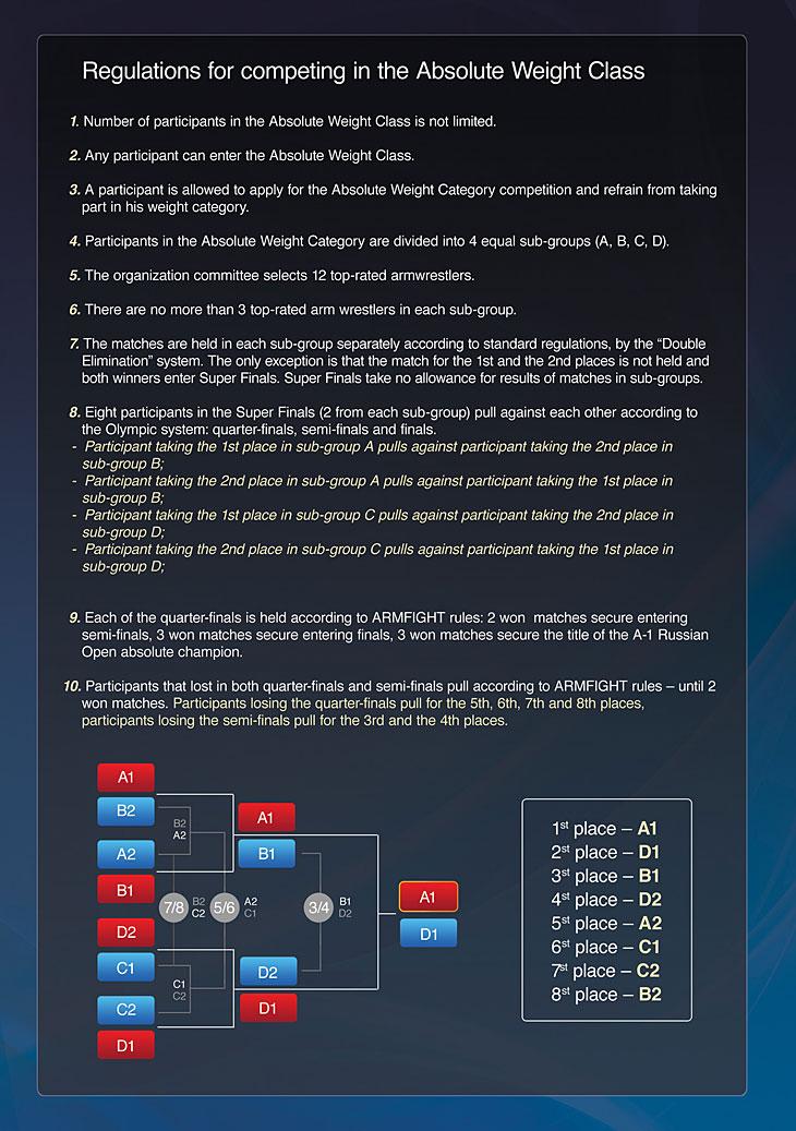 Program - A1 RUSSIAN OPEN - World Armwrestling Grand Prix - 27-28 July 2012