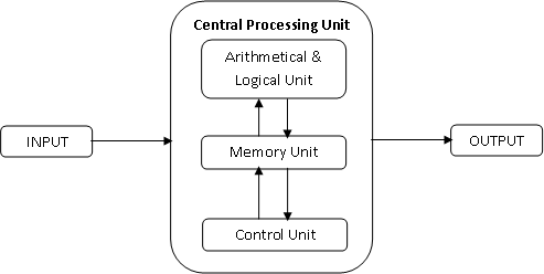 Architectural Diagram Of A Computer