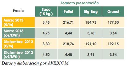 Precio del pellet dom stico en espa a asociaci n - Pellets precio kilo ...