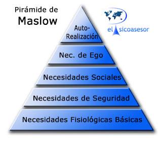La Pirámide -de las- Necesidades -Humanas- Abraham Maslow