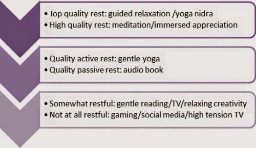 Mecfs And The Quality Of Different Types Of Rest