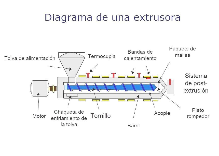 PERVYSA: fábrica de Plástico: Transformando plástico
