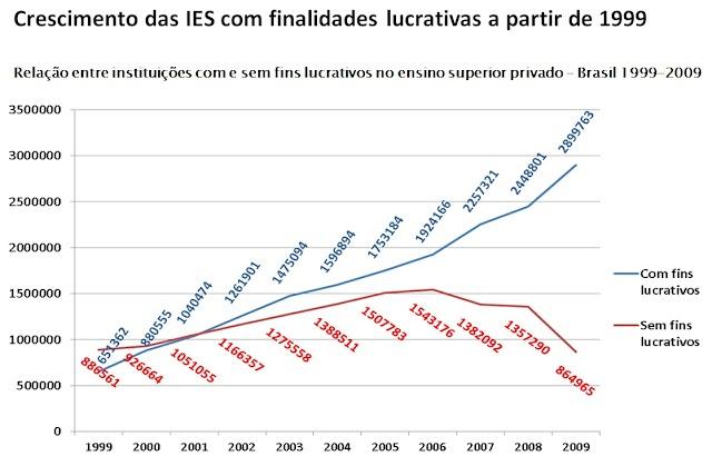 Ensino superior privado: a força de grandes empresas e as consequências para a educação brasileira