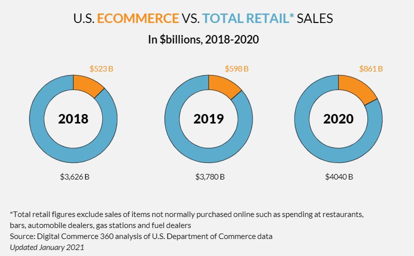 ecommerce vs total retail sales report