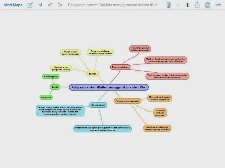 2014 submission ccit page 4 yang ada dapat disimpulkan secara detail penjabarannya dengan menggunakan metode mind mapping karena media pelayanan yang berjalan pada perguruan tinggi ccuart Choice Image