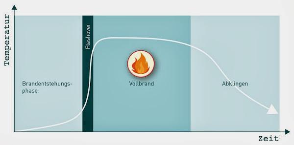Brandentwicklungsdiagramm