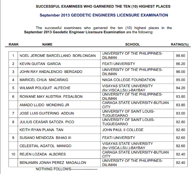 top 10 geodetic successful examinees