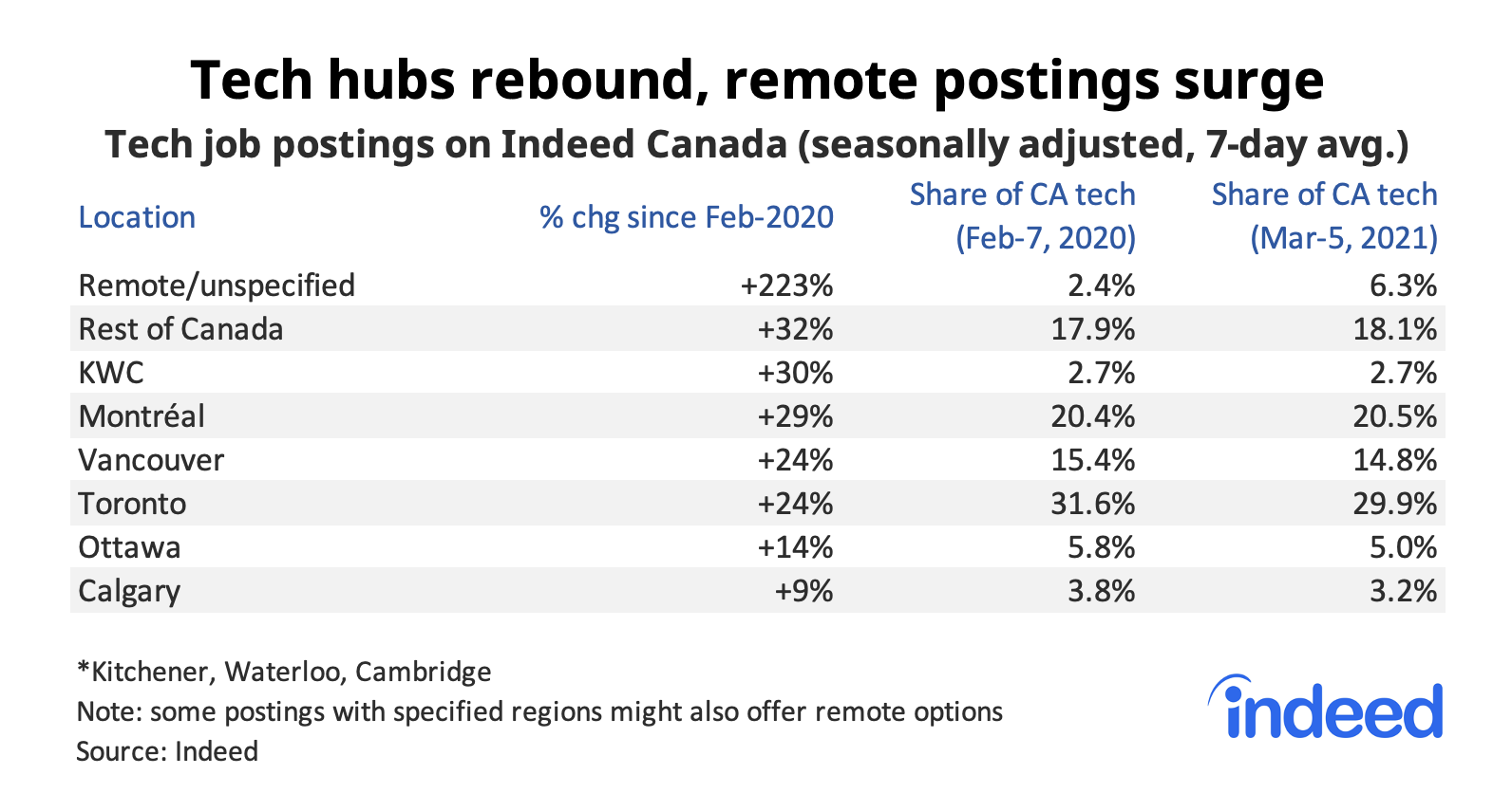 Table showing tech hubs have rebounded, remote postings surge
