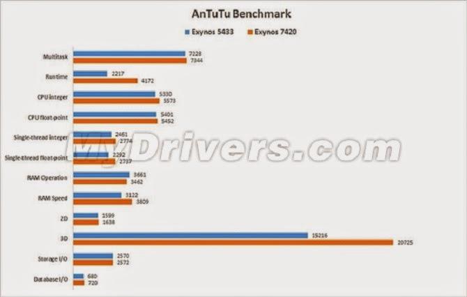Galaxy S6 lộ diện qua bài test của AnTuTu