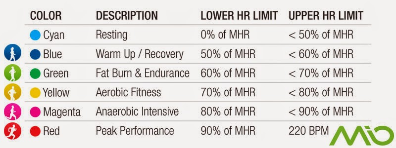 MIO อุปกรณ์ Heart Rate จากวงการแพทย์สู่ Life Style ยุคใหม่