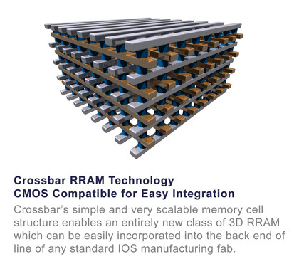 Crossbar RRAM Technology, CMOS Compatible for Easy Integration