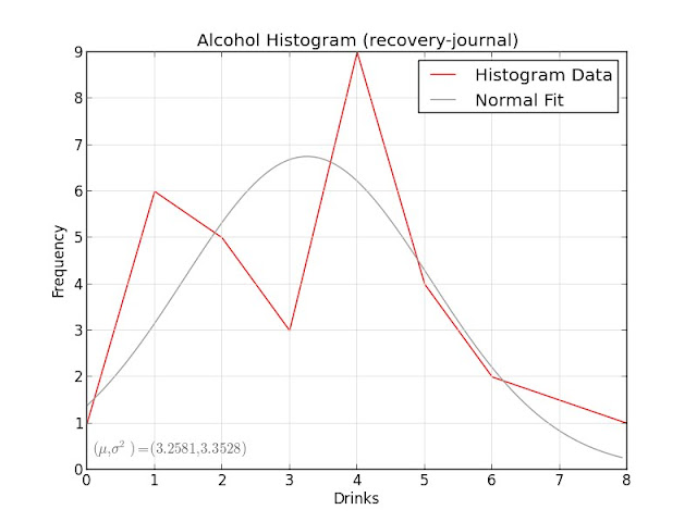 Alcohol Histogram (recovery-journal)